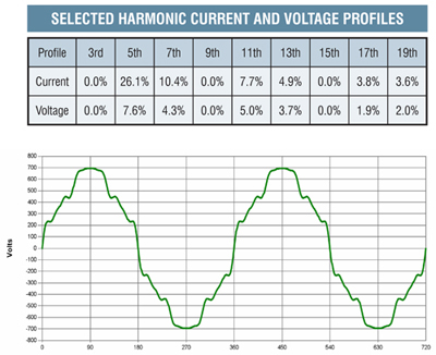 harmonic-current-and-voltage-profiles